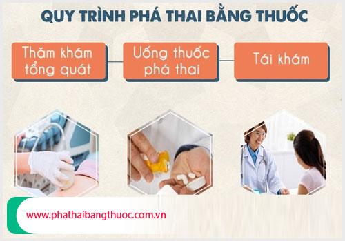Quy trình phá thai bằng các loại thuốc phá thai an toàn